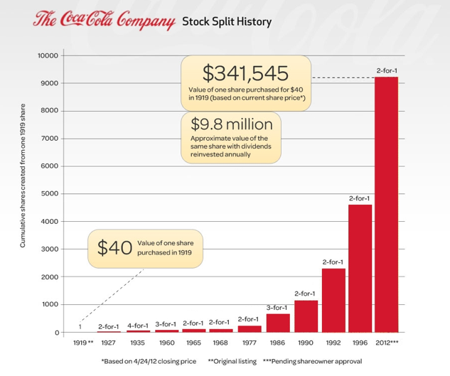coca cola company financial results analysis Analysis of the cultural differences of coca cola essay  analysis of the cultural differences of coca cola   coca-cola company financial results analysis.